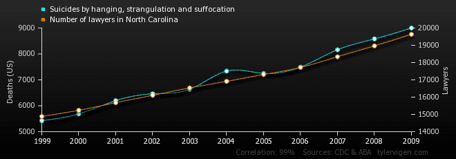 data correlation and causality- lawyers vs suicides